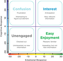 Emsense engagement chart